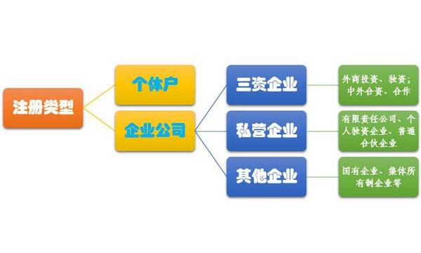 东莞公司注册有哪些类型?   有限公司和个体户相比有什么区别?  有限公司相比个